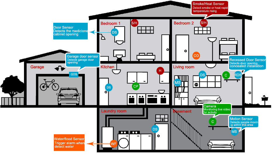 typical rv electrical wiring diagram home wireless burglar alarm system solution from great #7